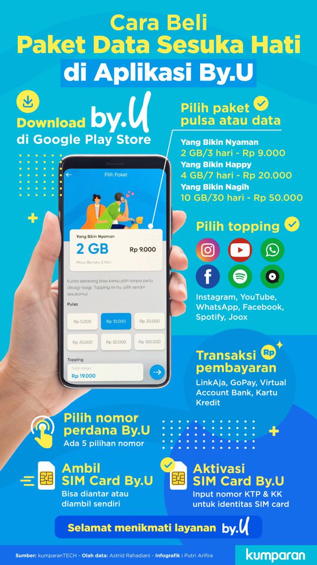 Infografik Aplikasi dan SIM Card By.U
