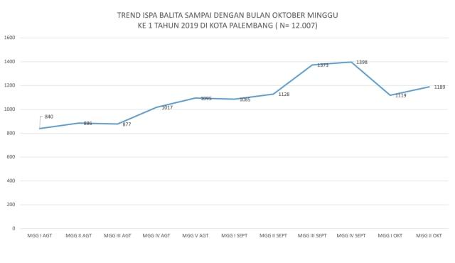 Kabut Asap Pekat: Jumlah Balita Penderita ISPA di Palembang Meningkat (105781)