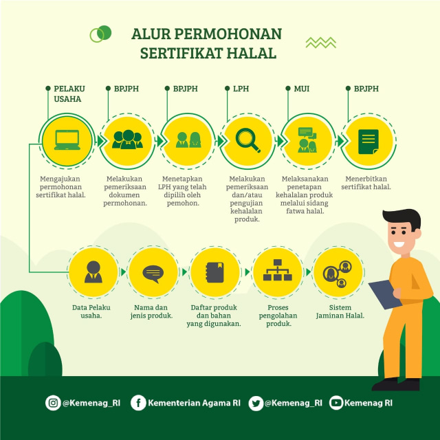 Alur Permohonan Sertifikat Halal