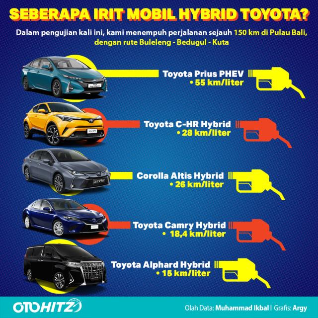 Hasil Konsumsi BBM 5 Mobil Hybrid Toyota (36021)