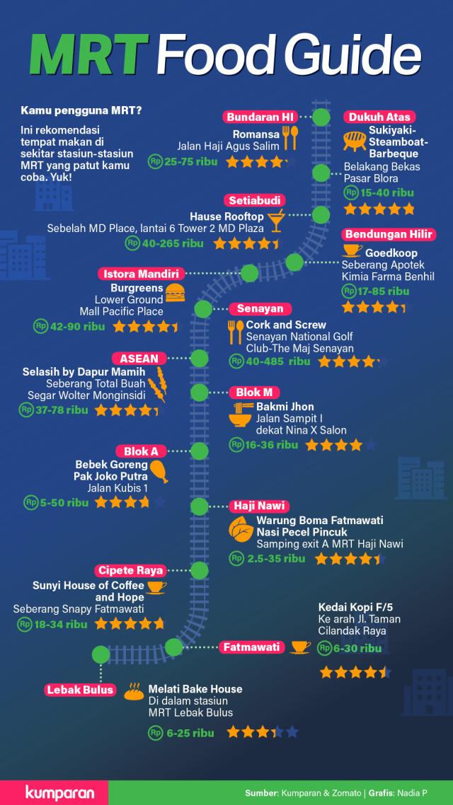 MRT Food Guide (313133)