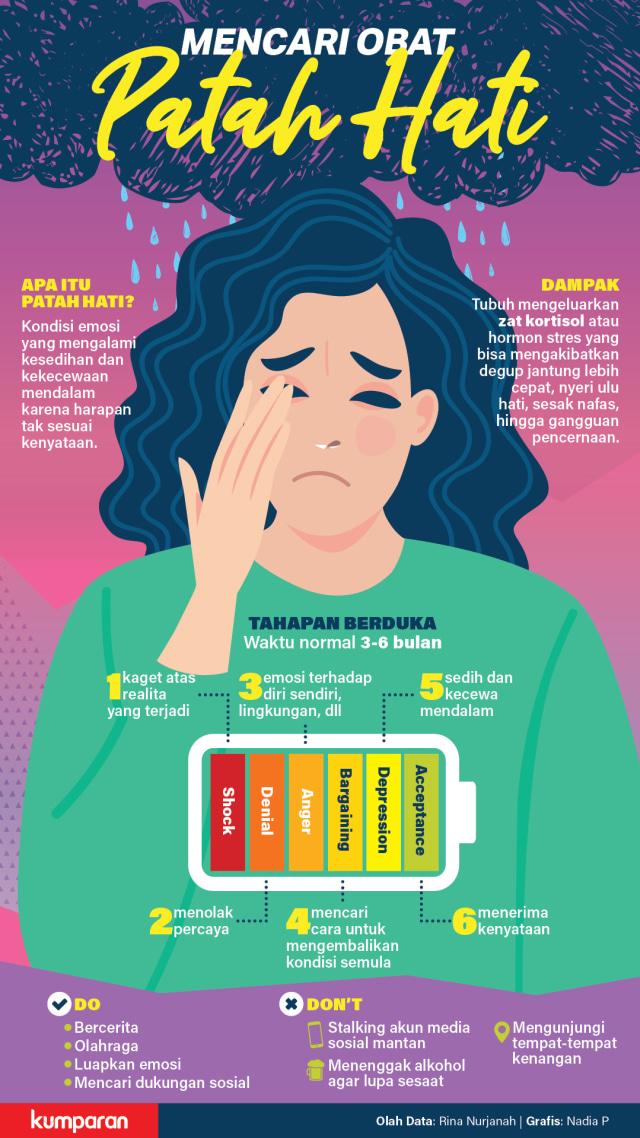 Psikiater: Penyakit Fisik dan Psikis Akibat Patah Hati Tak Terpisahkan (84021)
