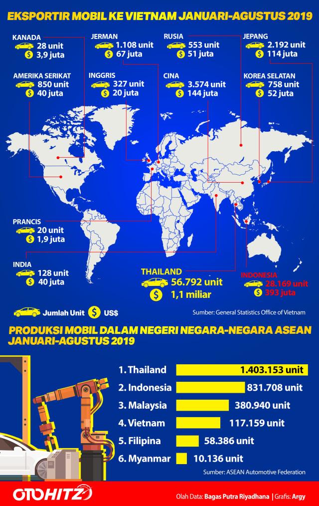 Vietnam Mengancam Industri Otomotif Indonesia  (151)