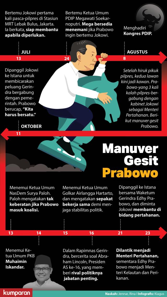 Manuver Gesit Prabowo