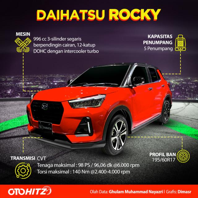 otomotif, Daihatsu Rocky,  Toyota Raize, Indonesia, SUV compact,