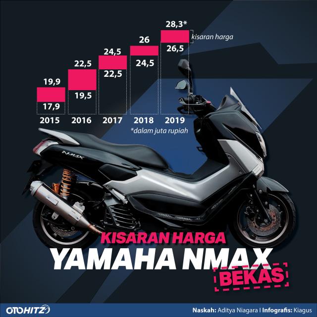 Cicilan Rp 900 Ribuan Yamaha NMax Bekas, Tertarik? (84342)