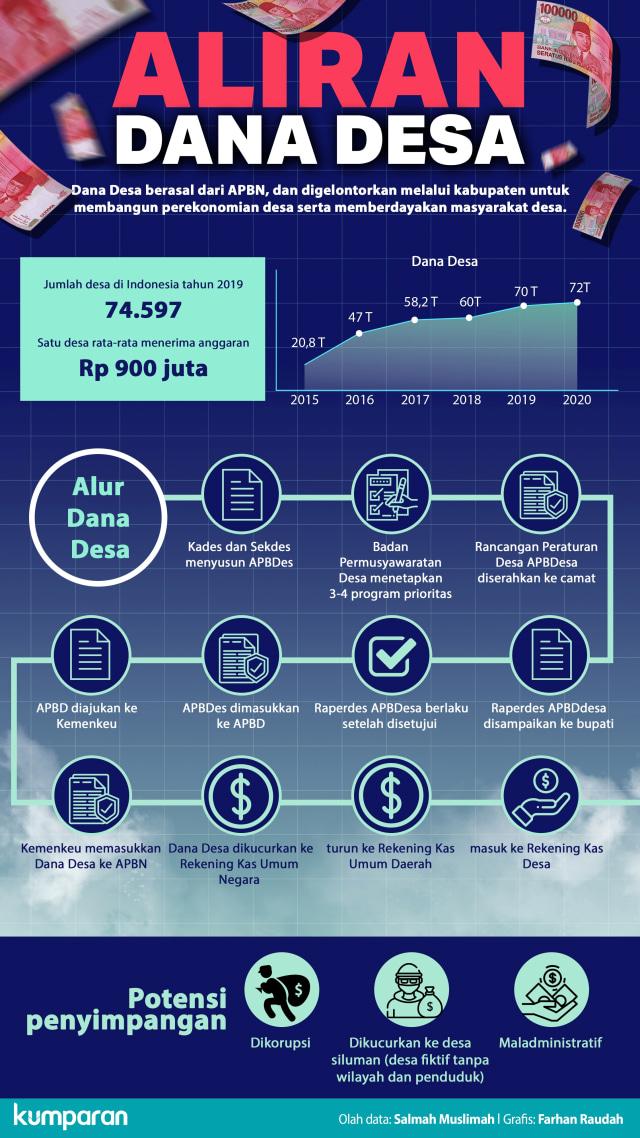 Infografik Alur Dana Desa