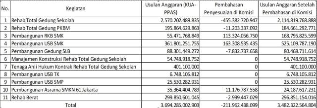 Anggaran rehabilitasi sekolah, DKI Jakarta, NOT COVER