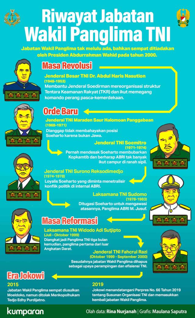 Riwayat Jabatan Wakil Panglima TNI