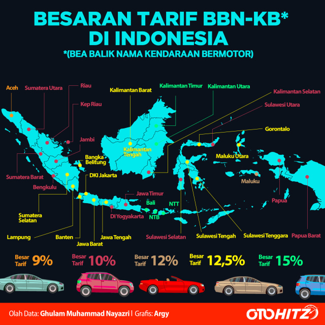 otomotif, BBNKB, tarif, mobil, samsat,