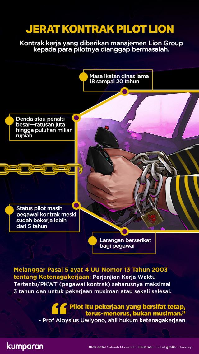 Infografik Lipsus, Perbudakan Pilot