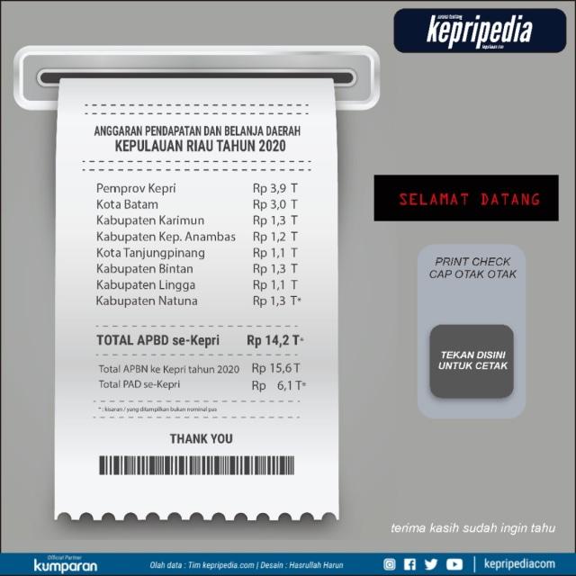 Infografis: APBD 2020 se-Kepulauan Riau (78348)
