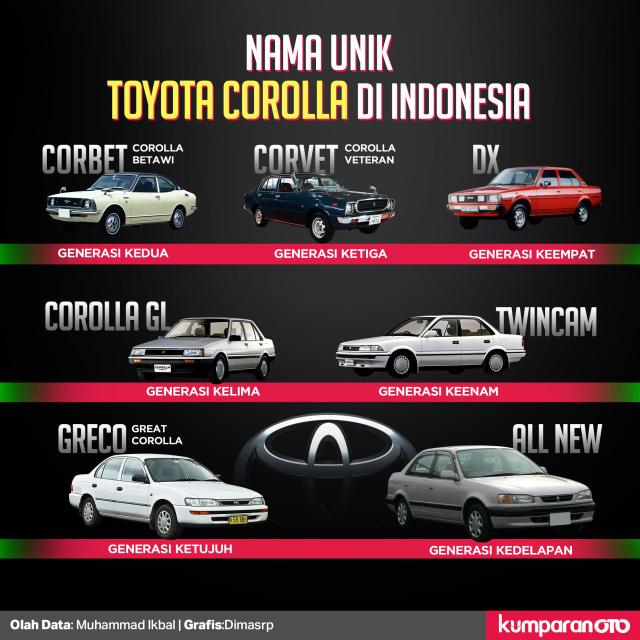 Wajah Toyota Corolla dalam 12 Generasi  (882863)