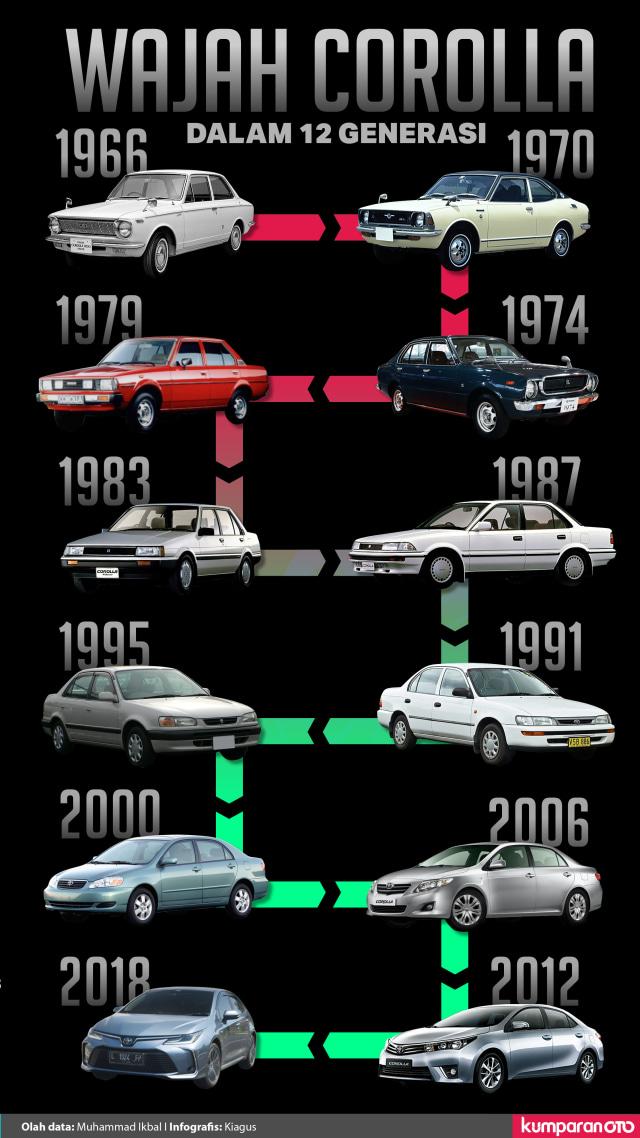 Wajah Toyota Corolla dalam 12 Generasi  (882862)