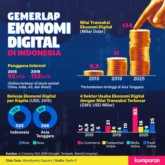 Infografik Gemerlap Ekonomi Digital di Indonesia