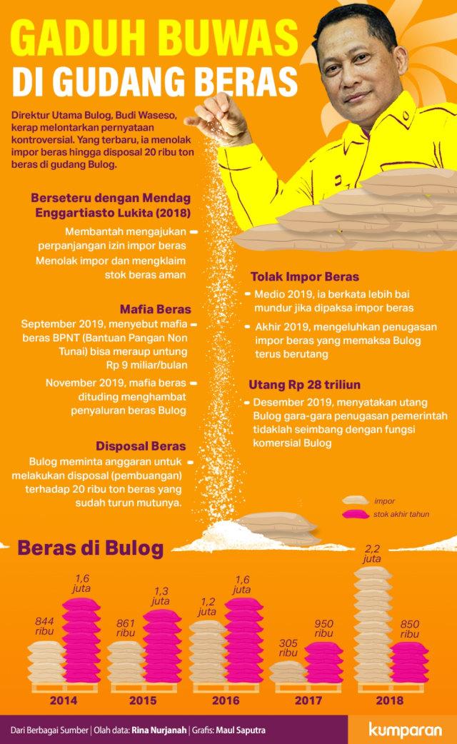 Infografis bulog