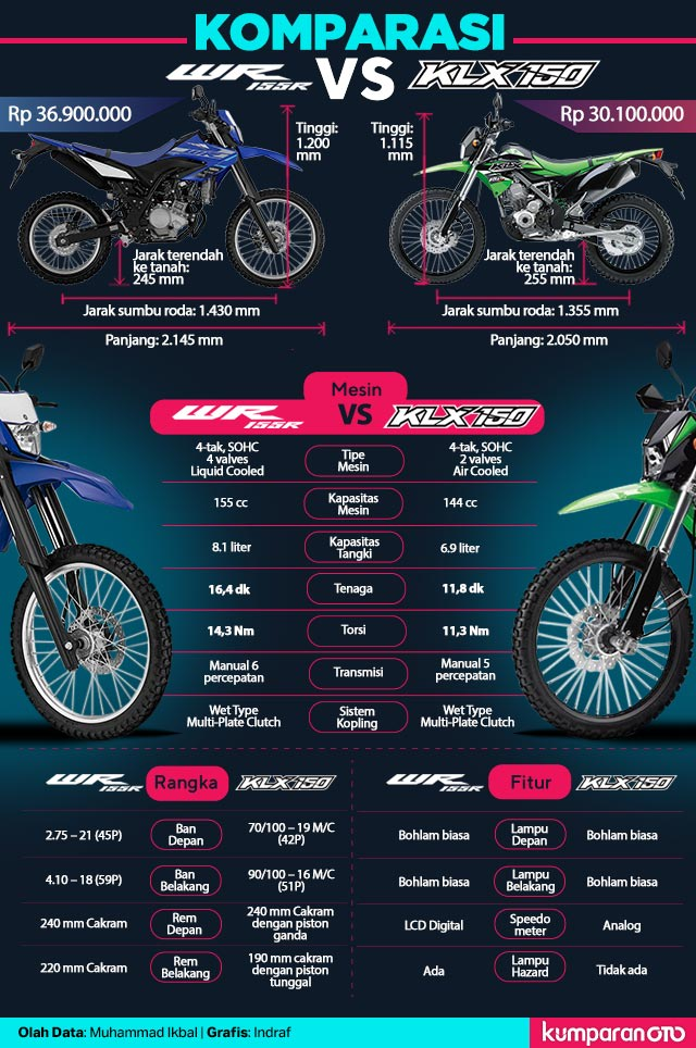 Komparasi Yamaha WR 155 R vs Kawasaki KLX 150 (743341)