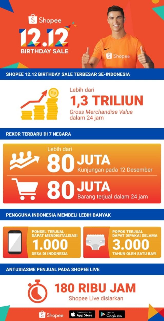 Infografik Shopee 12.12