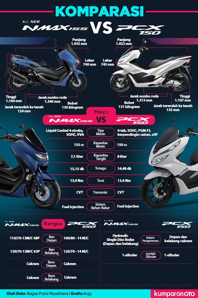 Komparasi: All-New Yamaha NMax 155 vs All-New Honda PCX 150 (138519)