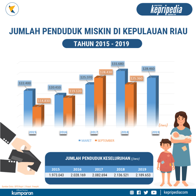 Infografis: Angka Kemiskinan di Kepri 2015-2019 (99009)