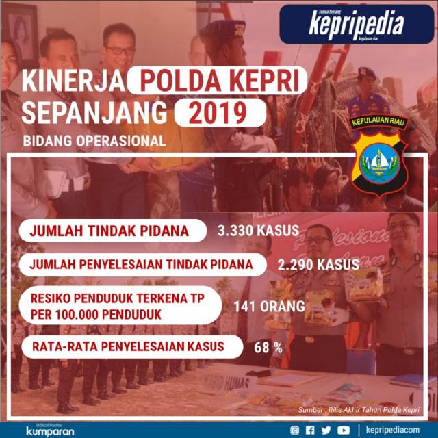 Infografis: Menghitung Kinerja Polda Kepri Sepanjang 2019 (83655)