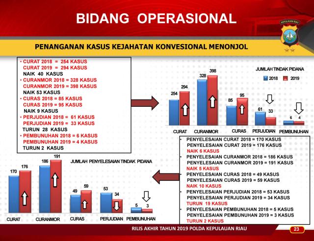 Infografis: Menghitung Kinerja Polda Kepri Sepanjang 2019 (83657)