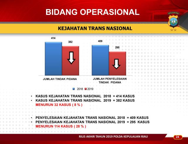 Infografis: Menghitung Kinerja Polda Kepri Sepanjang 2019 (83658)