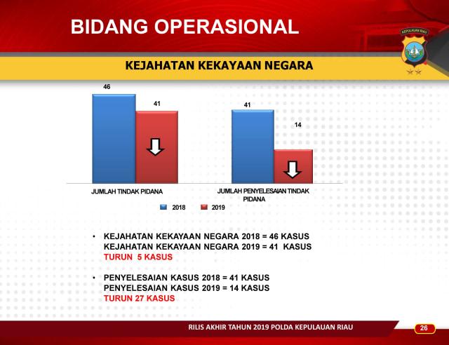 Infografis: Menghitung Kinerja Polda Kepri Sepanjang 2019 (83660)