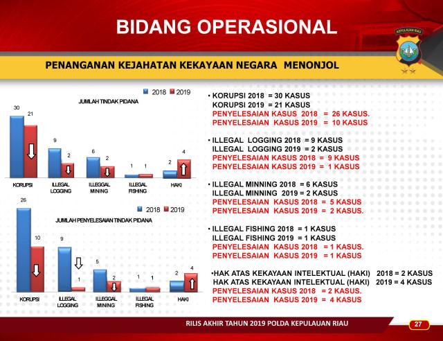 Infografis: Menghitung Kinerja Polda Kepri Sepanjang 2019 (83661)