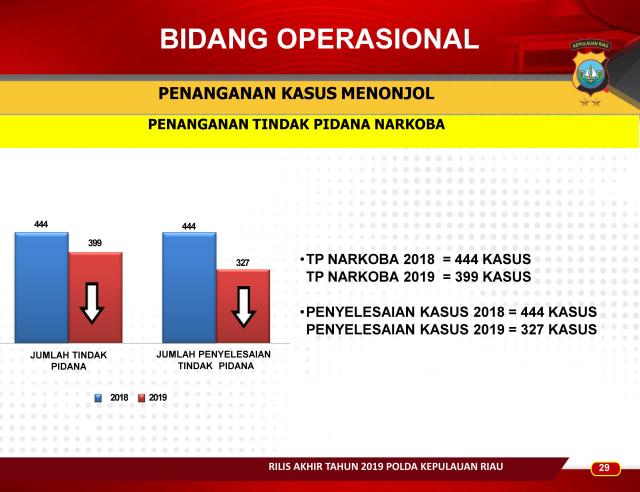 Infografis: Menghitung Kinerja Polda Kepri Sepanjang 2019 (83663)