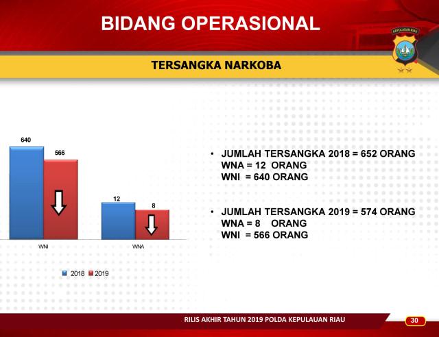 Infografis: Menghitung Kinerja Polda Kepri Sepanjang 2019 (83664)