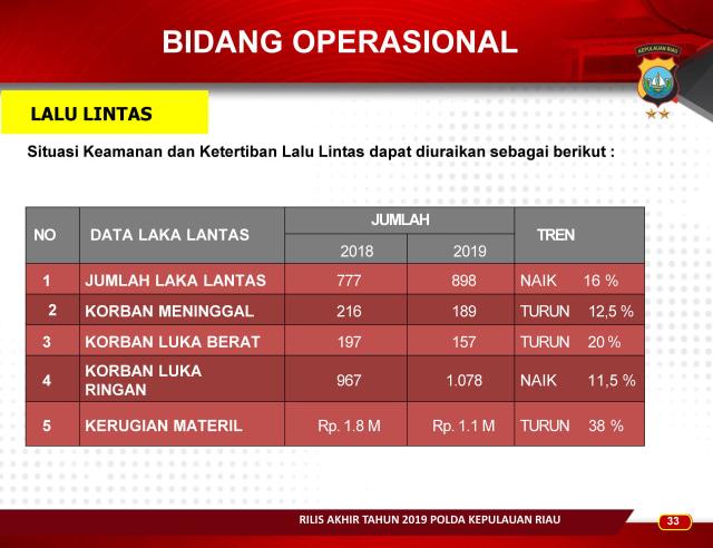Infografis: Menghitung Kinerja Polda Kepri Sepanjang 2019 (83665)