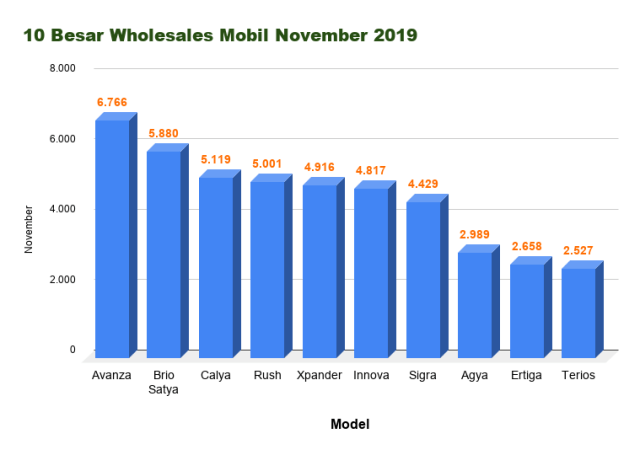 otomotif, penjualan mobil, wholesales, November 2019
