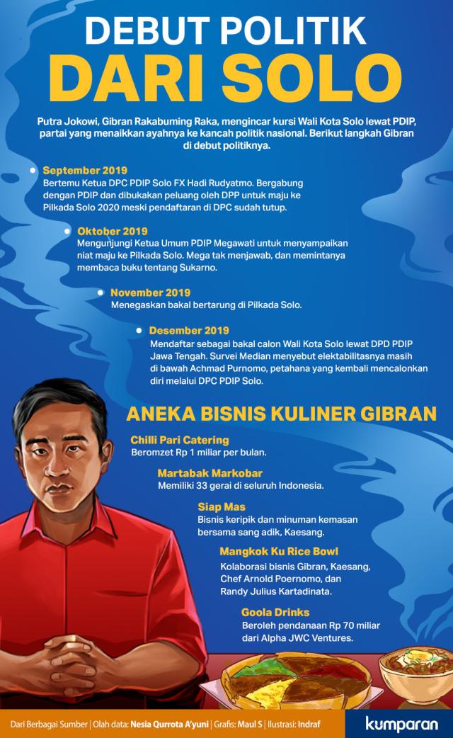 Lobi-lobi untuk Putra Mahkota Jokowi (317076)