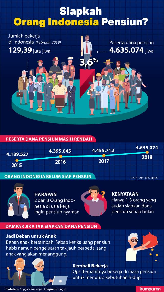 Tak Siap Pensiun, Orang Indonesia Terancam Merana di Masa Tua (12570)