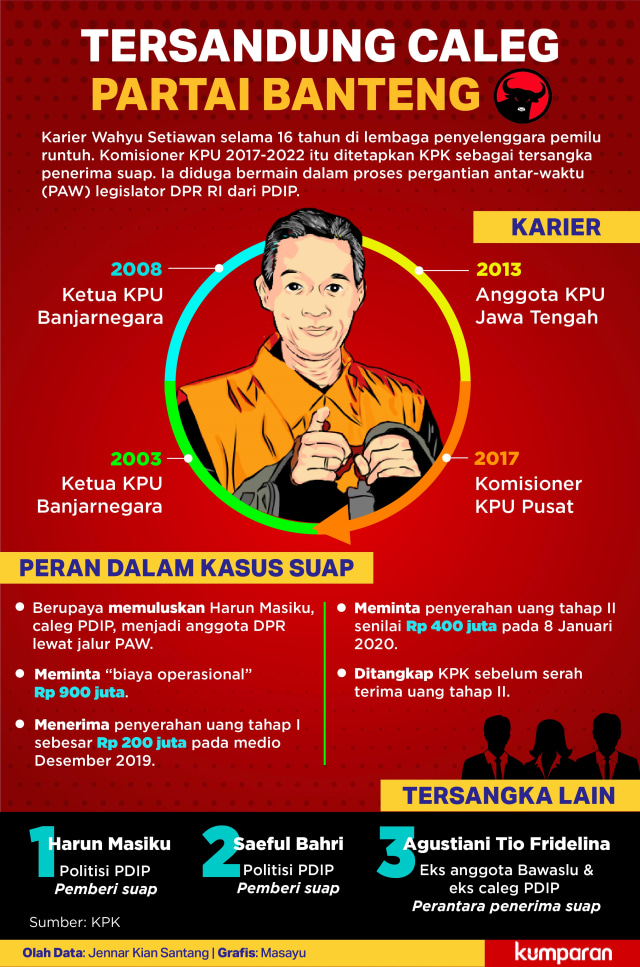 LIPSUS SUAP KPU, Infografik Kasus Suap Komisioner KPU