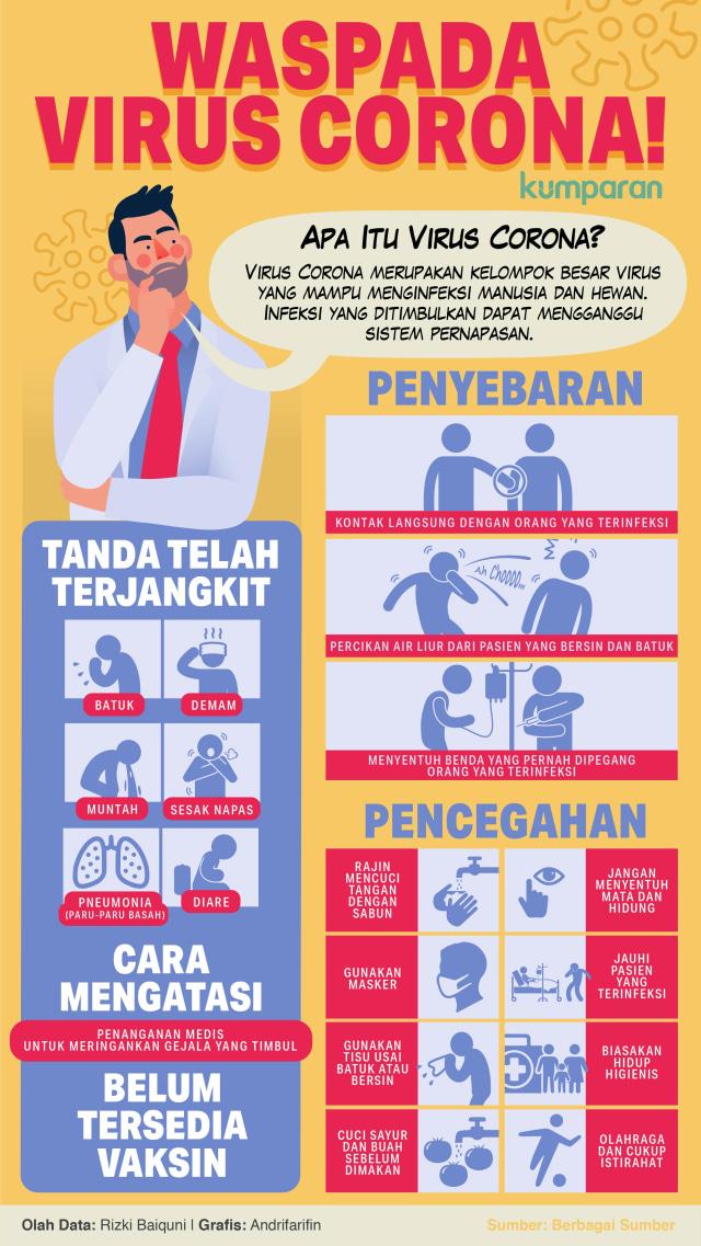Infografik Waspada Virus Corona, INFOG