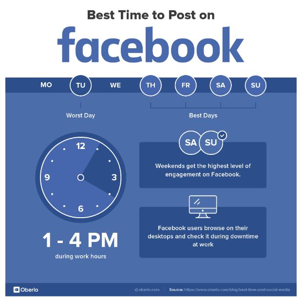 Catat! Ini Waktu Paling Pas untuk Posting di Media Sosial (168546)