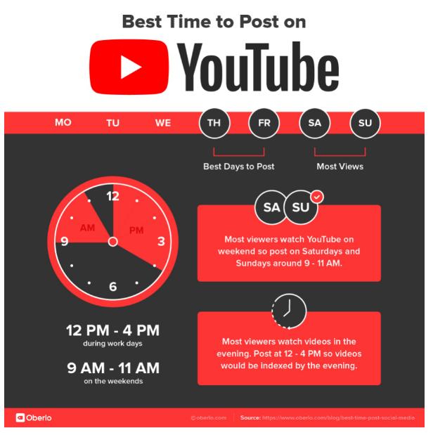 Catat! Ini Waktu Paling Pas untuk Posting di Media Sosial (615239)