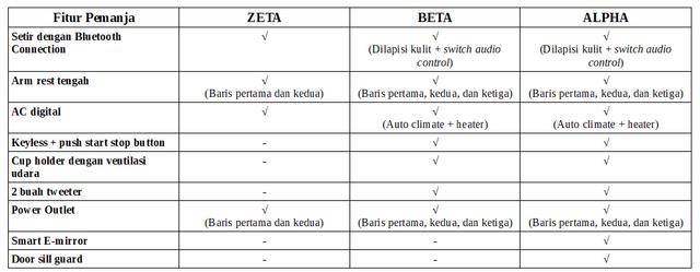 Ini Perbedaan Ketiga Varian Suzuki XL7, Pilih Mana? (7814)
