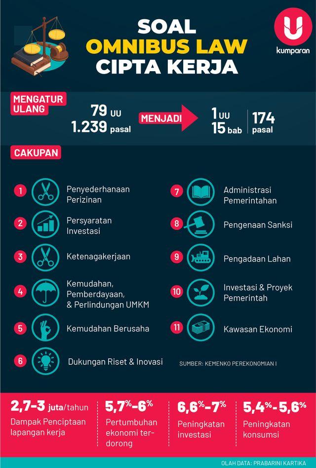 Infografik Omnibus Law