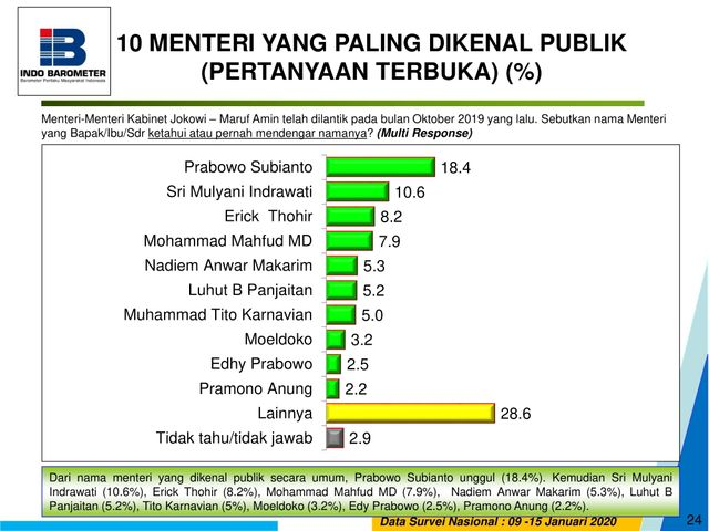 Hasil survey Indobarometer