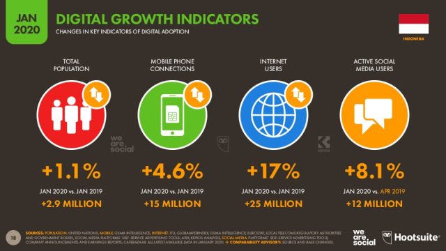 Riset: 64% Penduduk Indonesia Sudah Pakai Internet (245382)