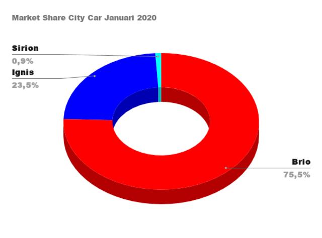 Honda Brio Rajanya City Car, Nissan March dan Datsun Cross Tumbang (307351)