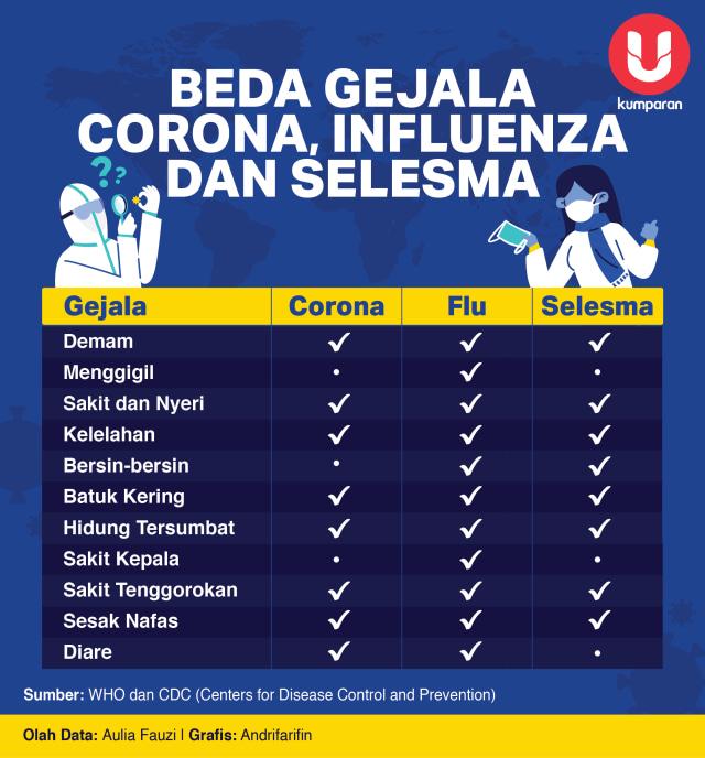 Beda Gejala Corona, Influenza, dan Selesma