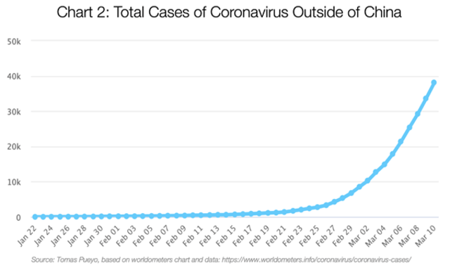 Bom Waktu Itu Bernama Coronavirus Apa Yang Kita Dan Pemerintah Harus Lakukan Kumparan Com