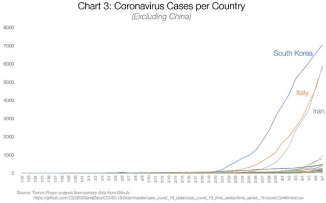 Bom Waktu itu Bernama Coronavirus: Apa yang Kita dan Pemerintah Harus Lakukan? (540468)