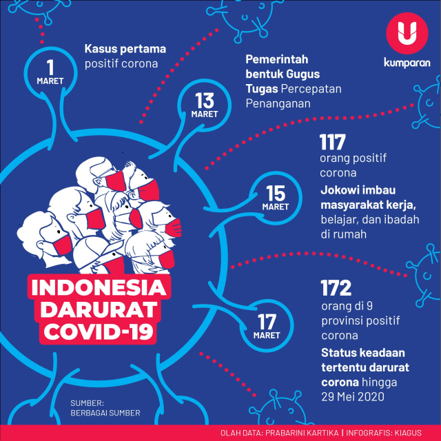Infografik Indonesia Darurat Corona