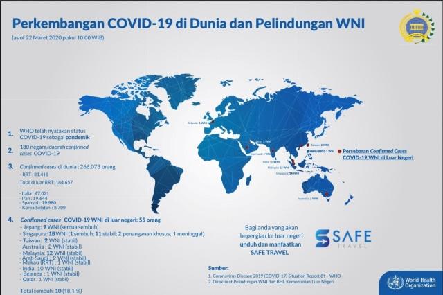 Perkembangan COVID-19 di Dunia dan Pelindungan WNI