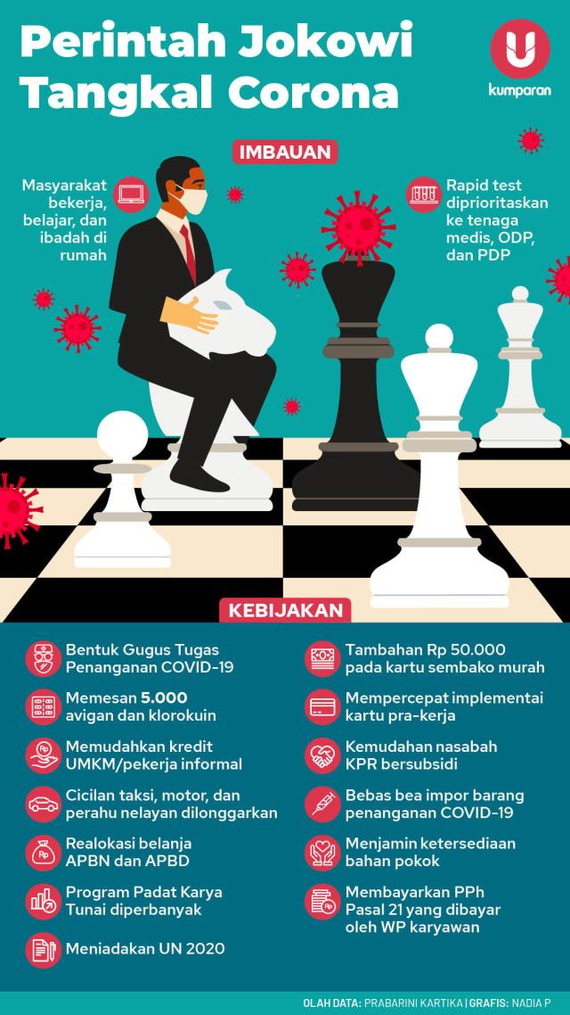 Infografik kebijakan Jokowi soal corona